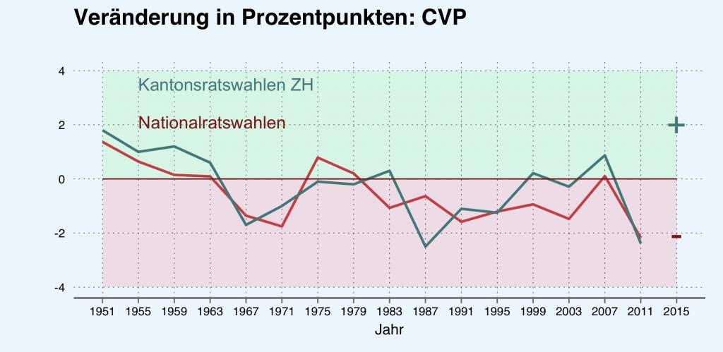 Veränderung der Parteistärke (CVP) in Prozentpunkten. Quelle: Bundesamt für Statistik.