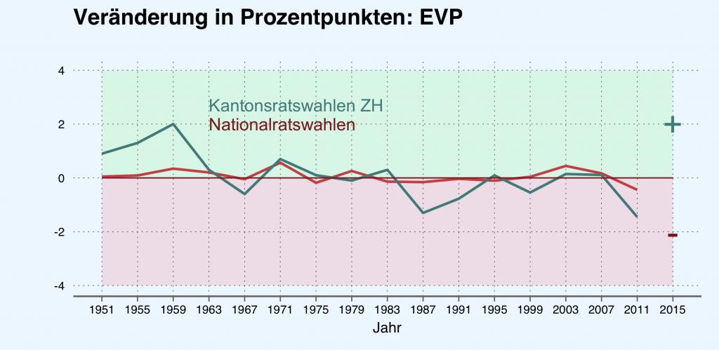 Veränderung der Parteistärke (EVP) in Prozentpunkten. Quelle: Bundesamt für Statistik.