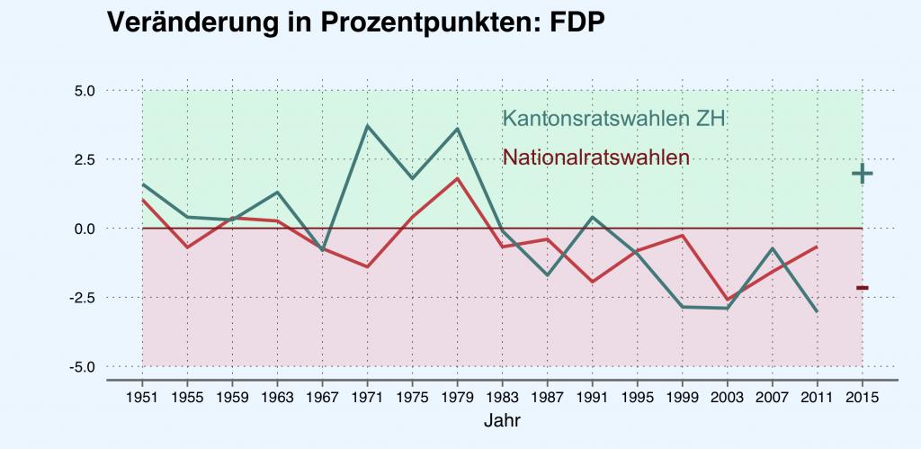 Veränderung der Parteistärke (FDP) in Prozentpunkten. Quelle: Bundesamt für Statistik.