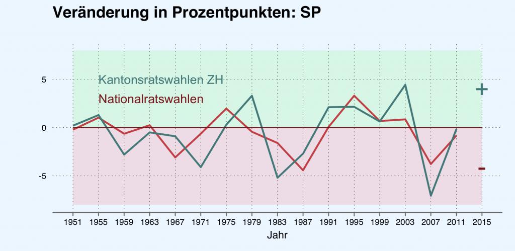 Veränderung der Parteistärke (SP) in Prozentpunkten. Quelle: Bundesamt für Statistik.