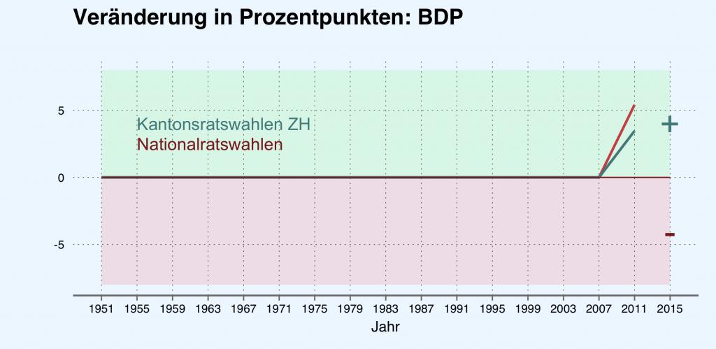 Veränderung der Parteistärke (BDP) in Prozentpunkten. Quelle: Bundesamt für Statistik.