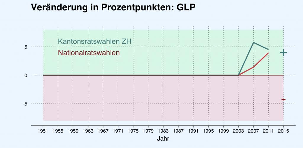 Veränderung der Parteistärke (GLP) in Prozentpunkten. Quelle: Bundesamt für Statistik.