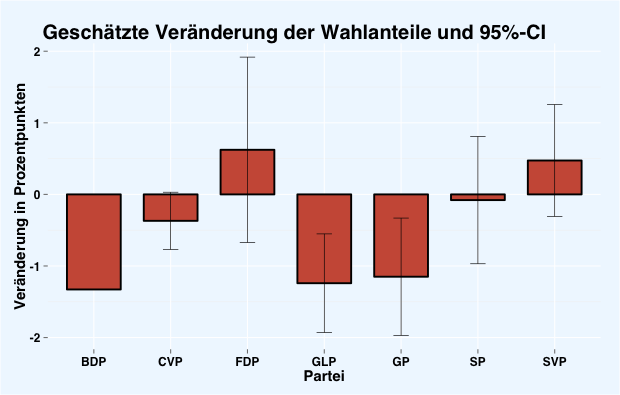 prog_bar_und_ci