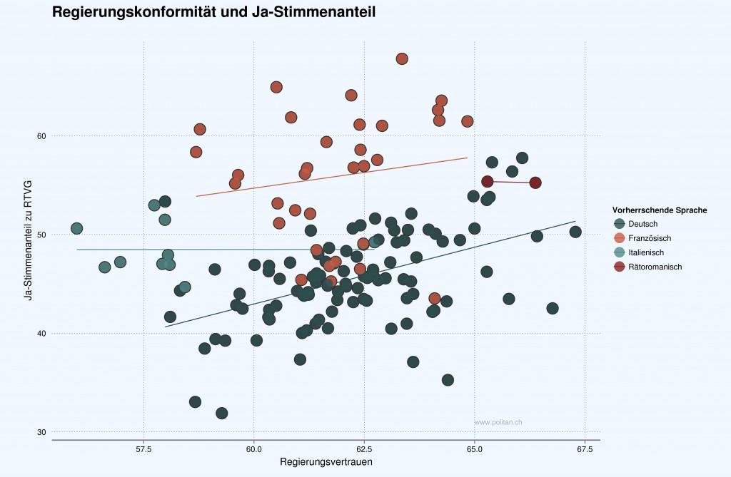 Zusammenhang zwischen den Ja-Stimmenanteilen und unserem Index für Regierungskonformität