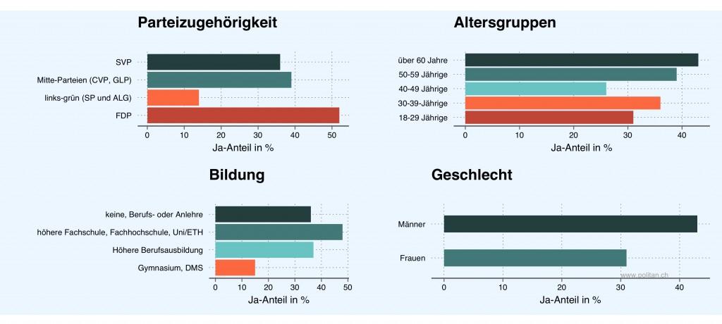 Der Stimmentscheid zum Zuger Stadttunnel nach gesellschaftlichen und politischen Merkmalen (n=414).