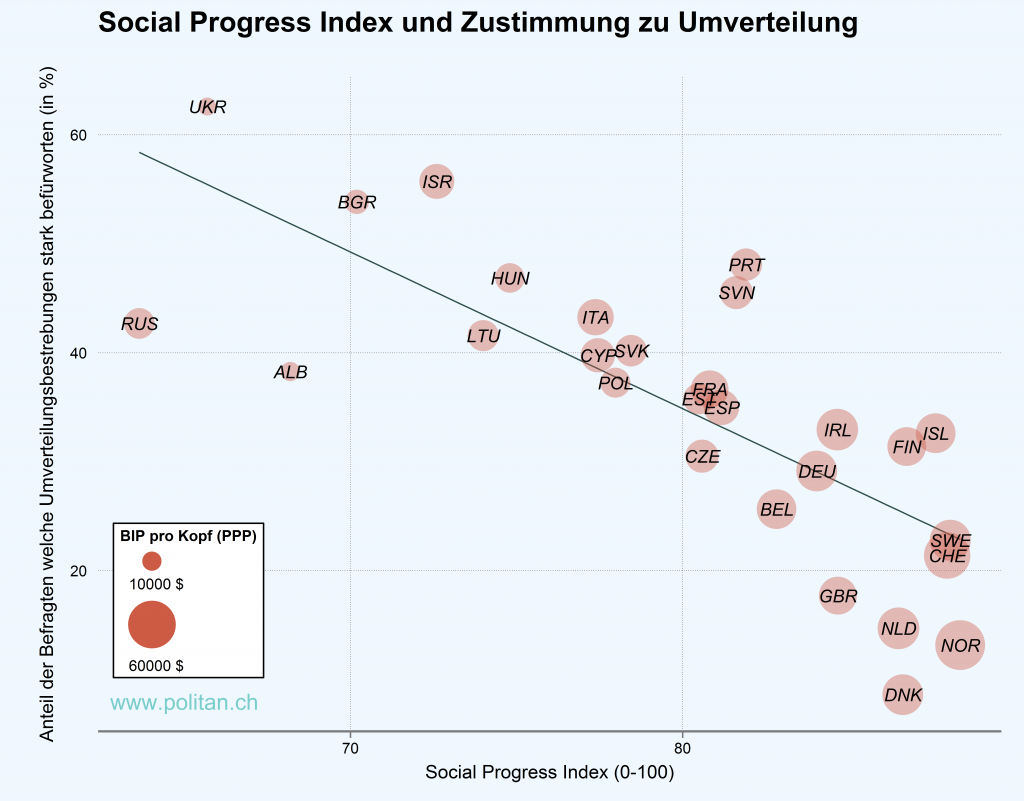Social Progress Index & Umverteilung