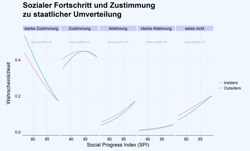 Sozialer Fortschritt & Umverteilung