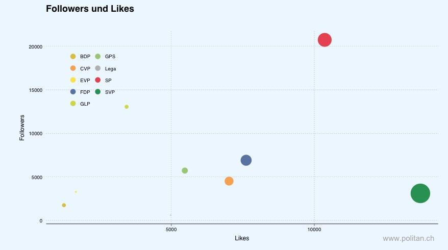 Followers und Likes im Vergleich