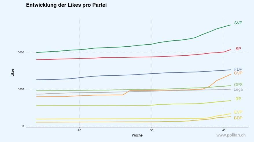 Entwicklung der Likes pro Partei