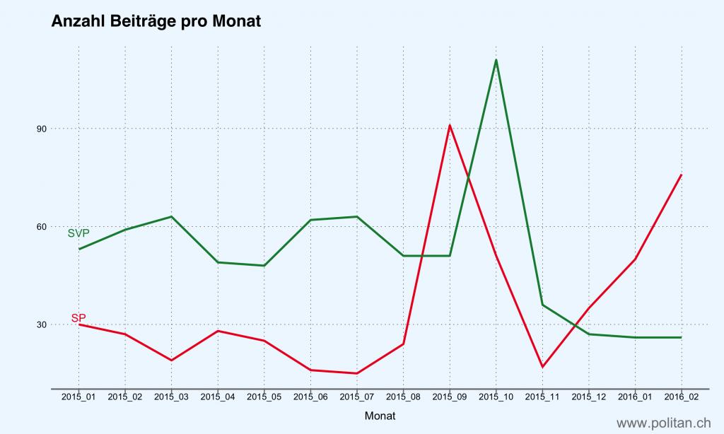 Anzahl Beiträge pro Monat für die SVP und die SP.