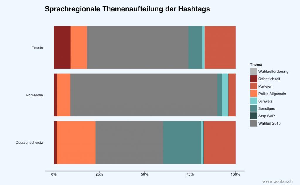 hashtags_sprache_ed