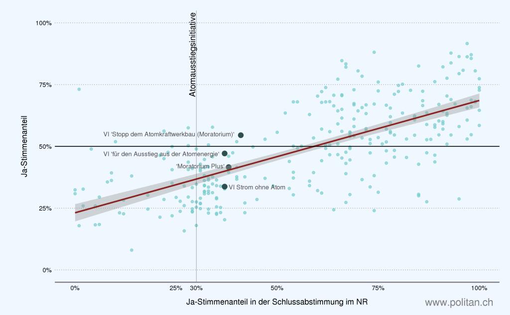 Die Ja-Stimmenanteile im Nationalrat taugen durchaus als gute Indikatoren für den tatsächlichen Urnenausgang.